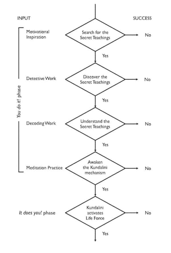 JJ Semple's spiritual progress flowchart
